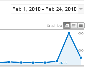 Web Traffic Spike